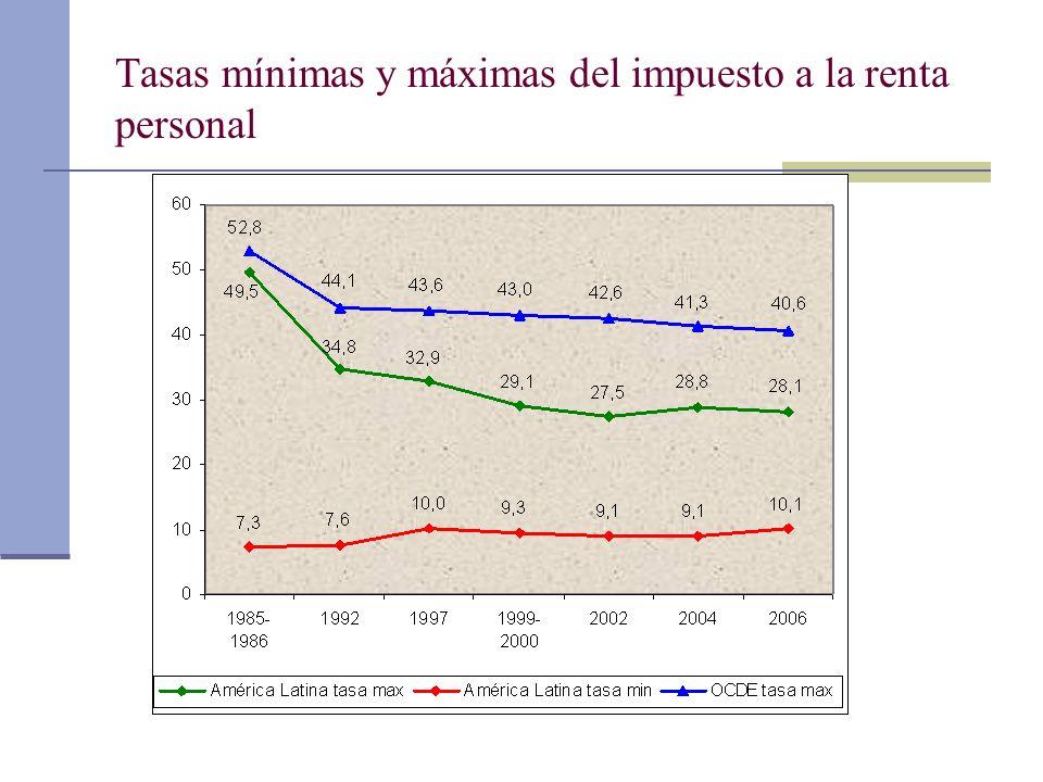 Tasas mínimas y máximas del impuesto a la renta personal