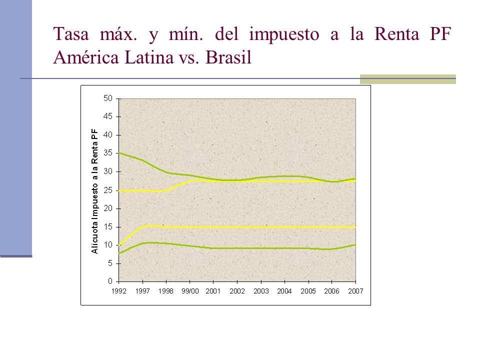 Tasa máx. y mín. del impuesto a la Renta PF América Latina vs. Brasil