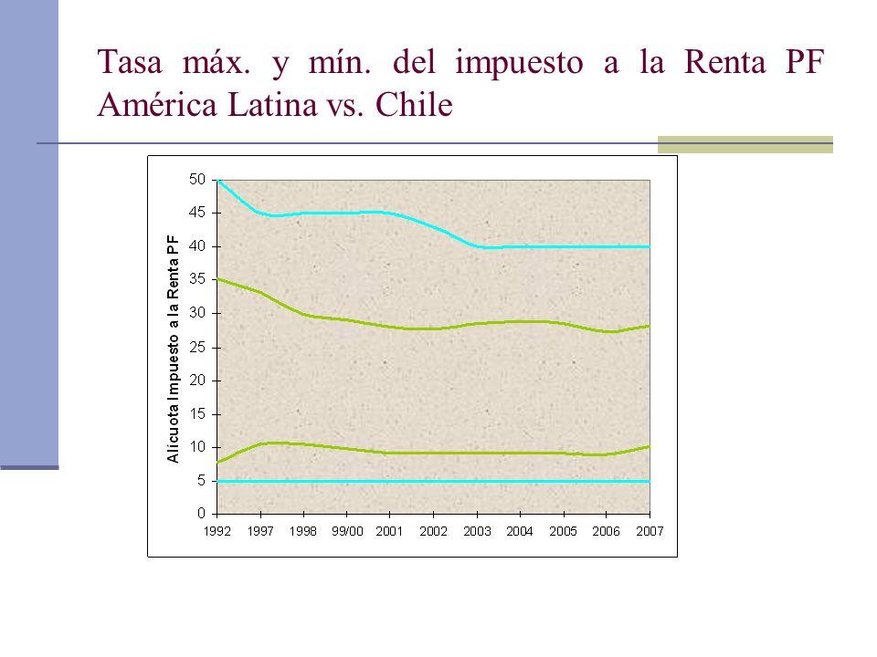 Tasa máx. y mín. del impuesto a la Renta PF América Latina vs. Chile