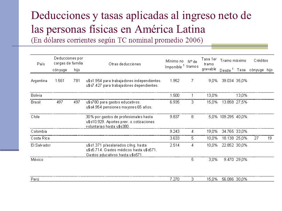 Deducciones y tasas aplicadas al ingreso neto de las personas físicas en América Latina (En dólares corrientes según TC nominal promedio 2006)