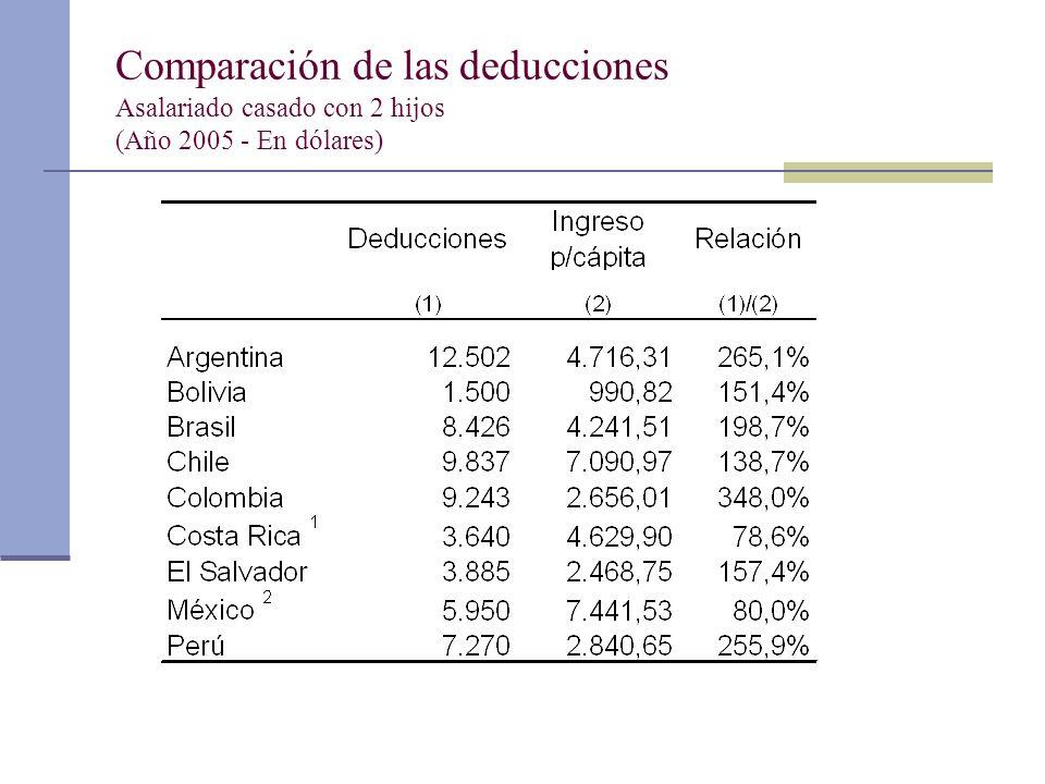 Comparación de las deducciones Asalariado casado con 2 hijos (Año 2005 - En dólares)