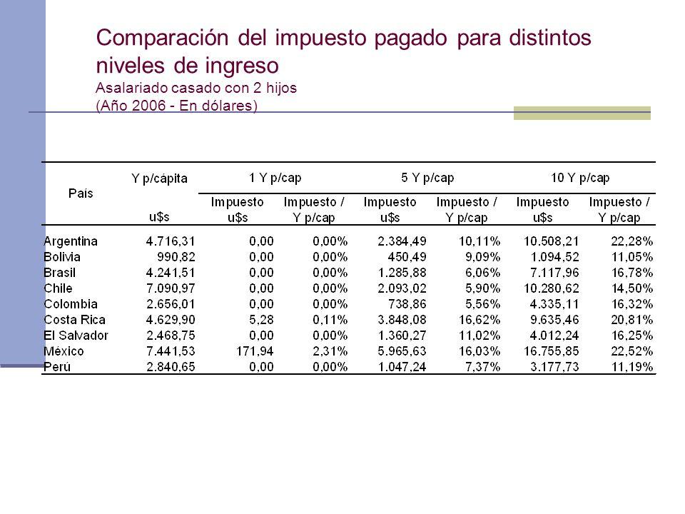 Comparación del impuesto pagado para distintos niveles de ingreso Asalariado casado con 2 hijos (Año 2006 - En dólares)