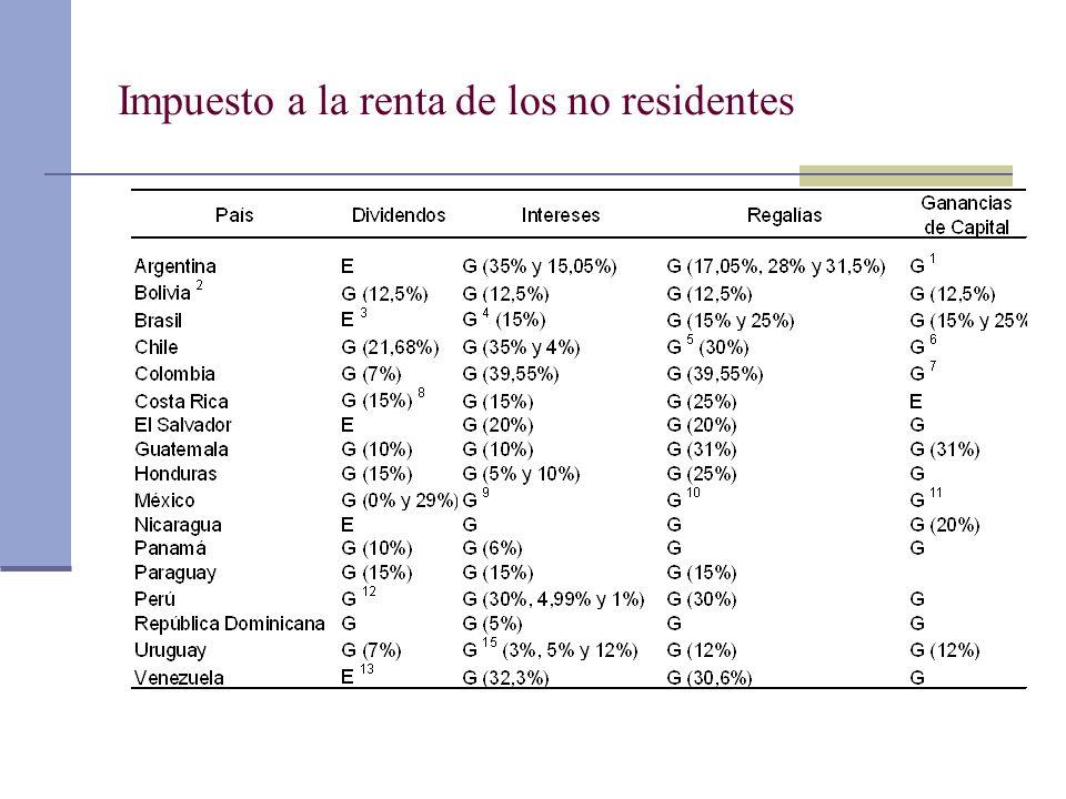 Impuesto a la renta de los no residentes