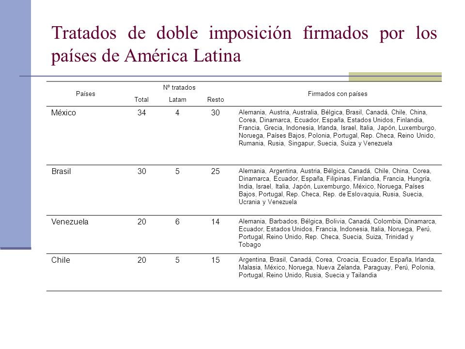 Tratados de doble imposición firmados por los países de América Latina