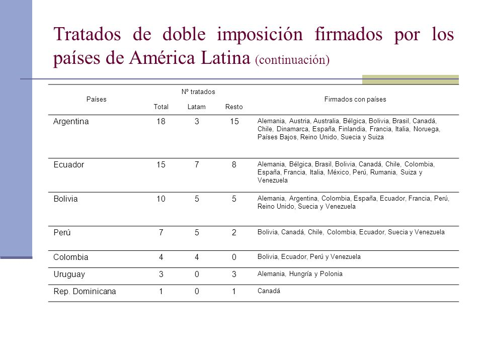 Tratados de doble imposición firmados por los países de América Latina (continuación)