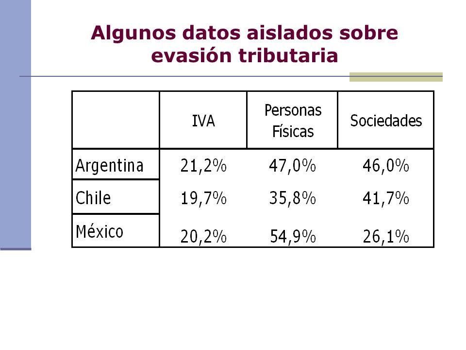Algunos datos aislados sobre evasión tributaria