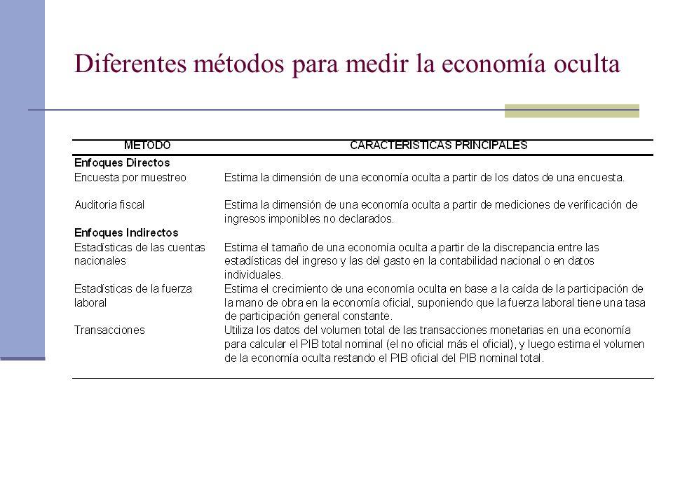 Diferentes métodos para medir la economía oculta