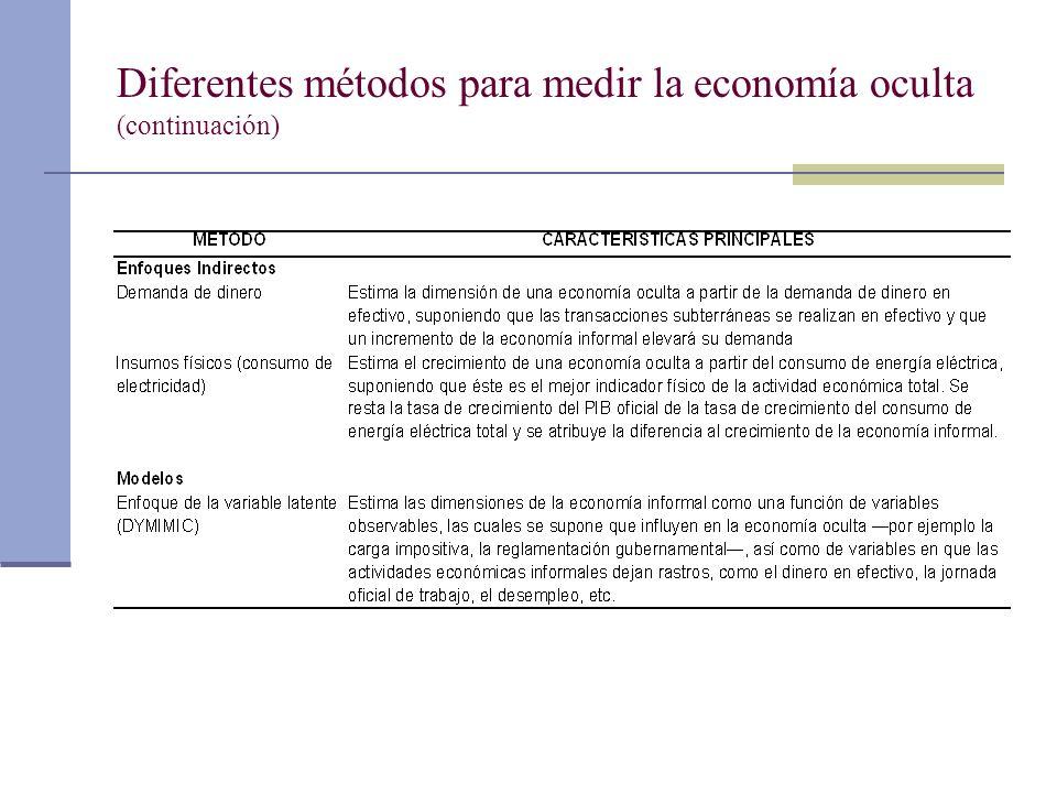 Diferentes métodos para medir la economía oculta (continuación)