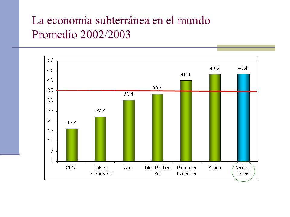 La economía subterránea en el mundo Promedio 2002/2003