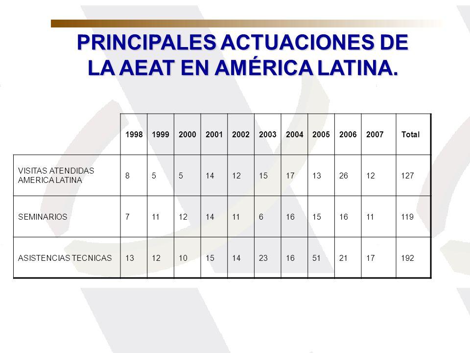 PRINCIPALES ACTUACIONES DE LA AEAT EN AMÉRICA LATINA.