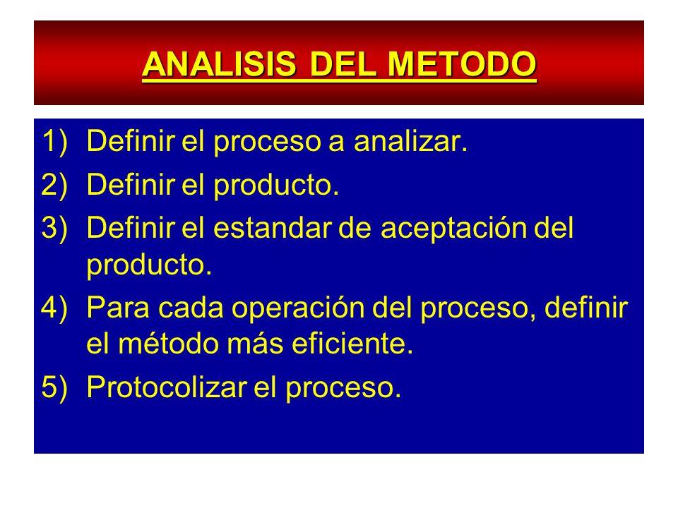 ANALISIS DEL METODO Definir el proceso a analizar.