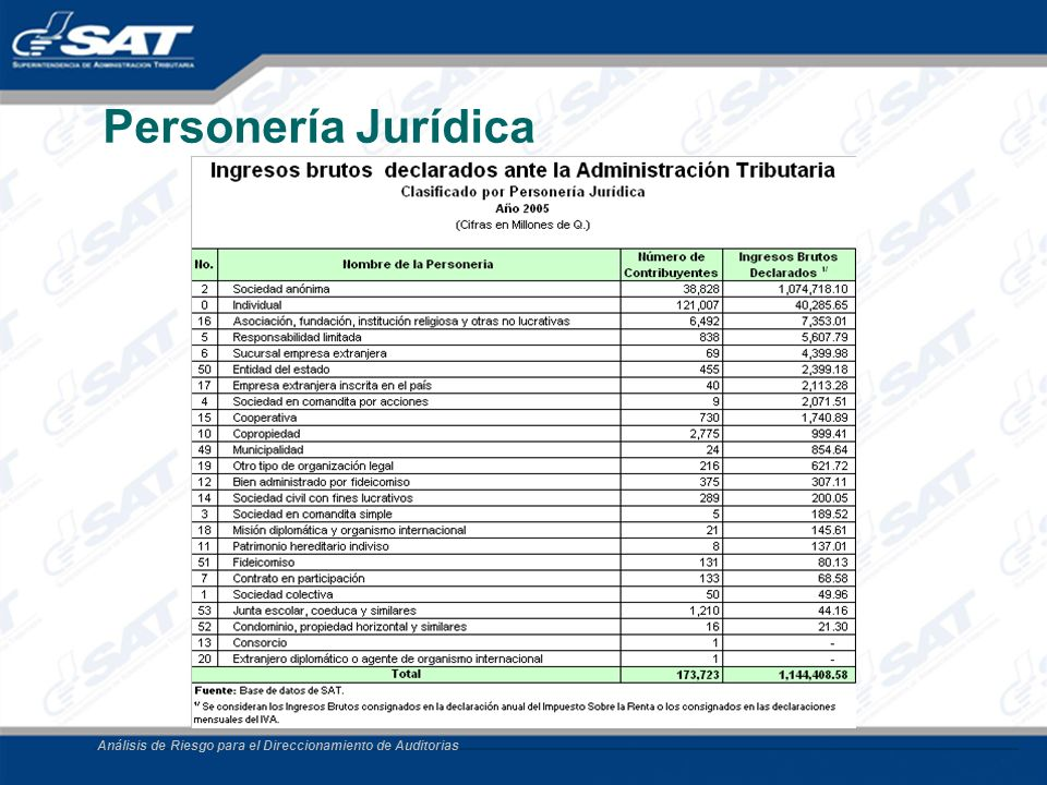 Personería Jurídica Análisis de Riesgo para el Direccionamiento de Auditorias