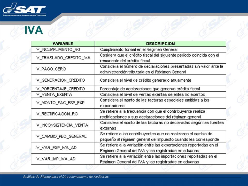 IVA Análisis de Riesgo para el Direccionamiento de Auditorias