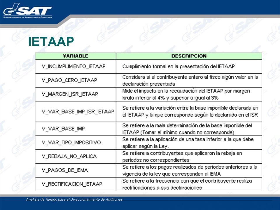 IETAAP Análisis de Riesgo para el Direccionamiento de Auditorias