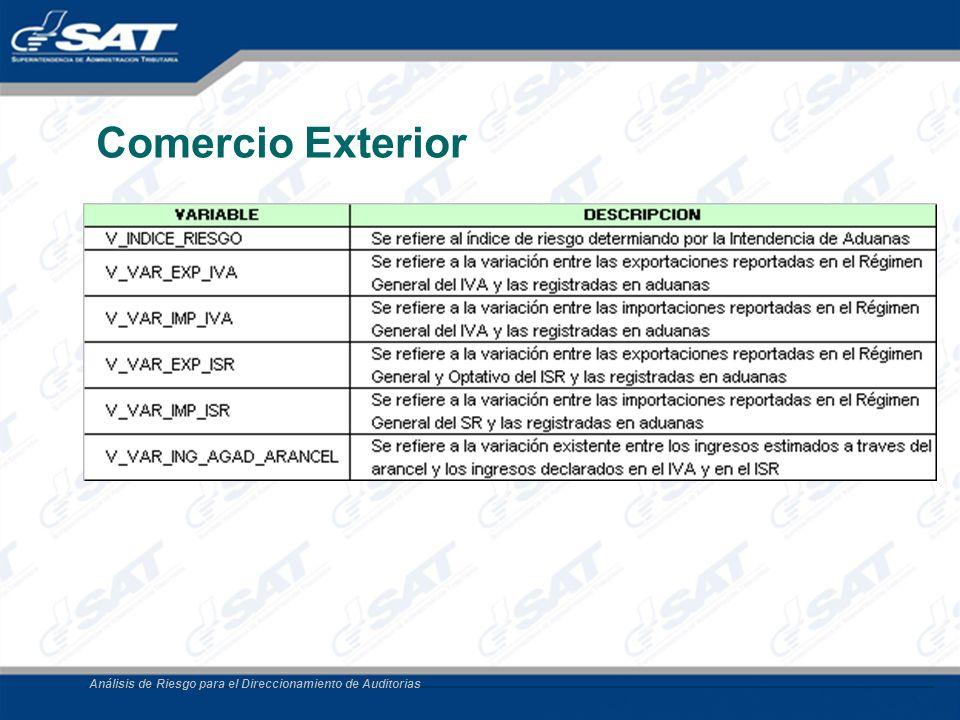Comercio Exterior Análisis de Riesgo para el Direccionamiento de Auditorias