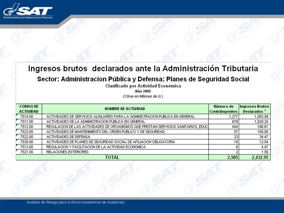 Análisis de Riesgo para el Direccionamiento de Auditorias