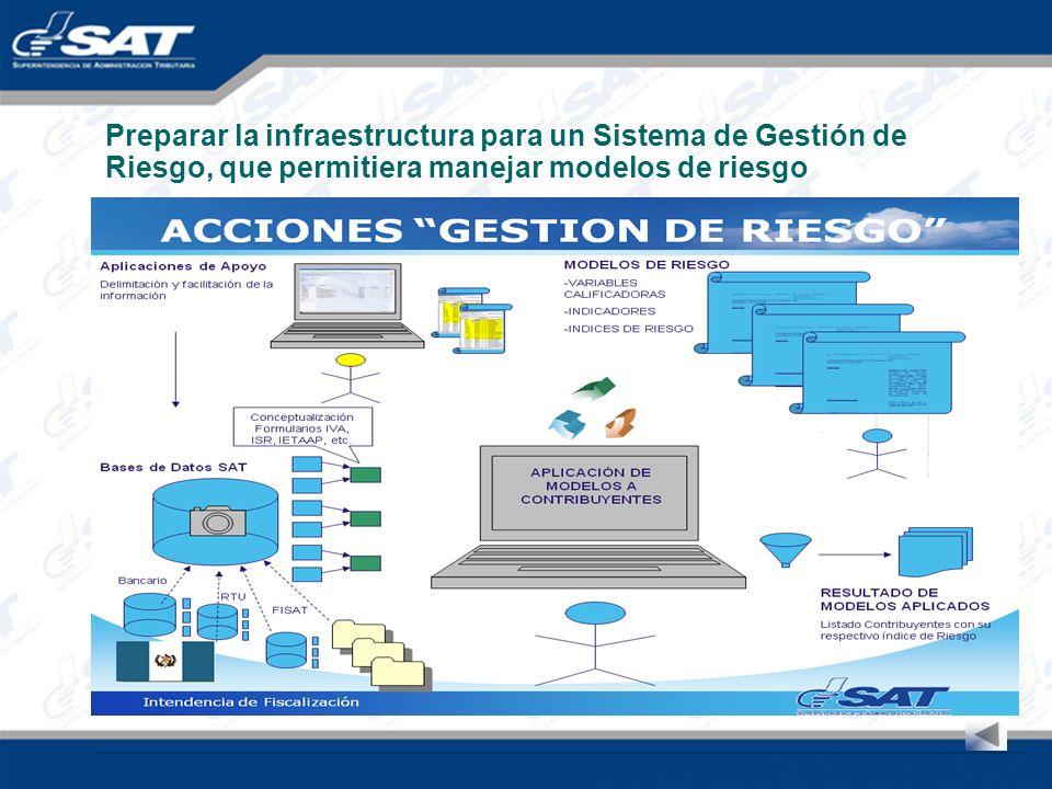 Preparar la infraestructura para un Sistema de Gestión de Riesgo, que permitiera manejar modelos de riesgo