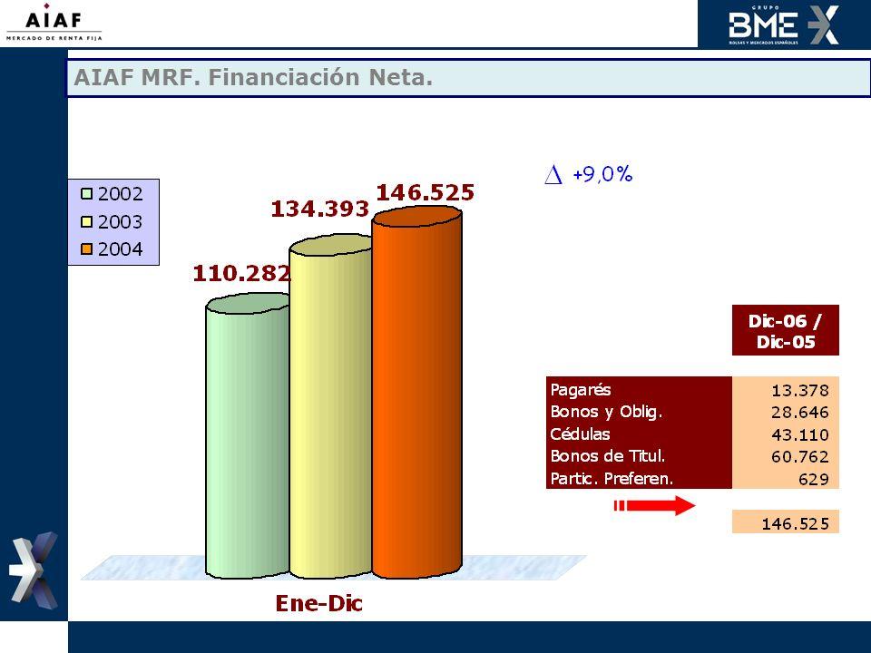 AIAF MRF. Financiación Neta.