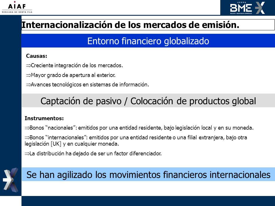 Entorno financiero globalizado