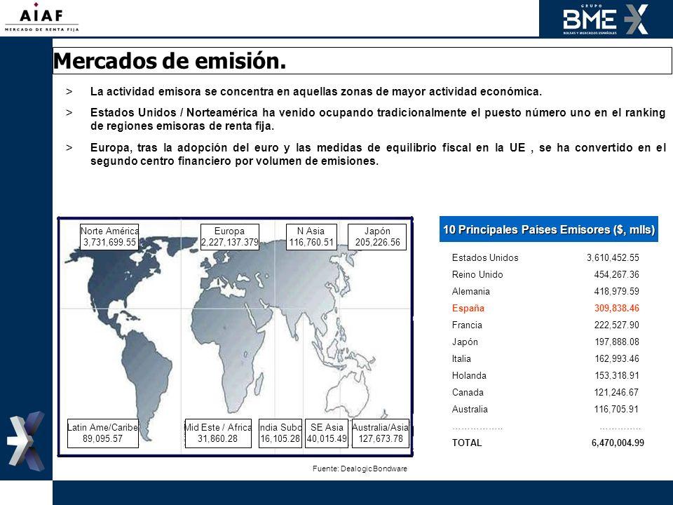 10 Principales Países Emisores ($, mlls)
