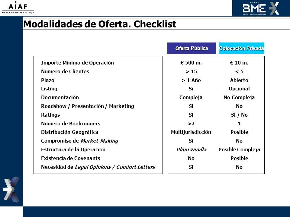Modalidades de Oferta. Checklist
