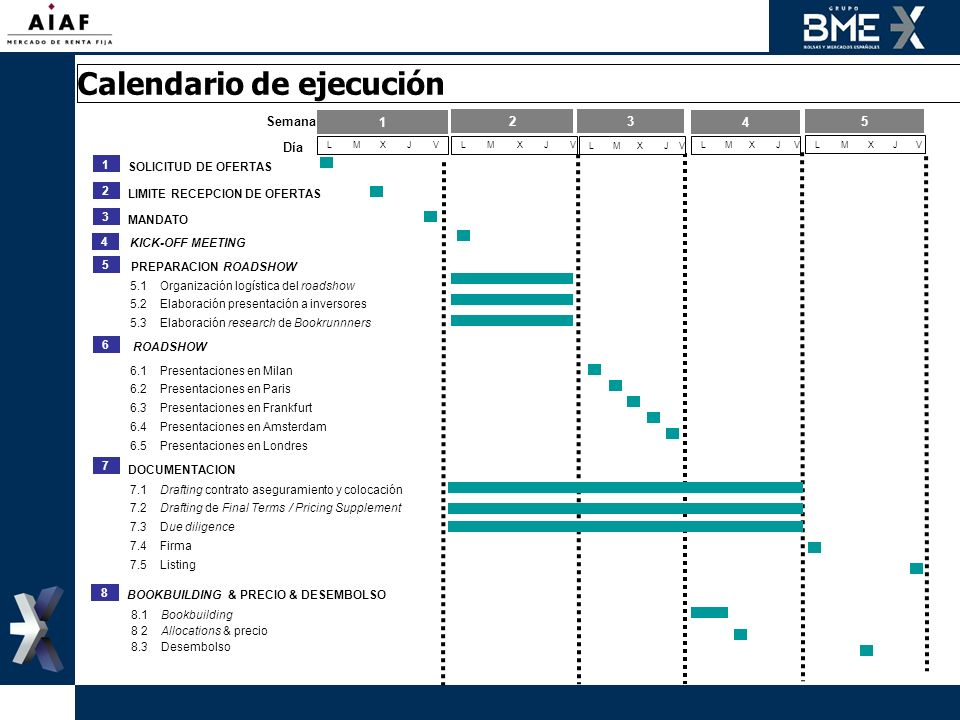 Calendario de ejecución