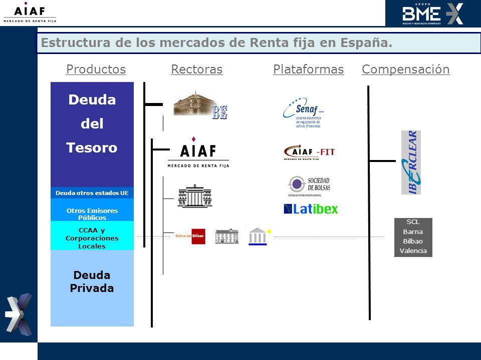 Estructura de los mercados de Renta fija en España.