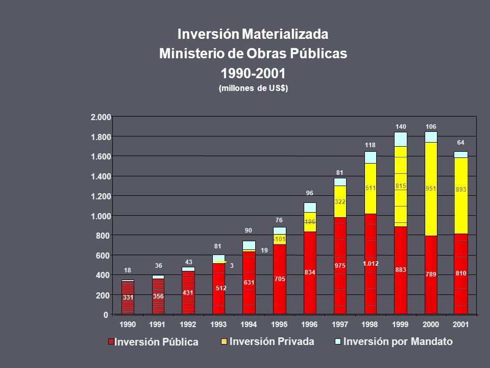Inversión Materializada Ministerio de Obras Públicas