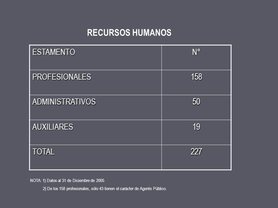 RECURSOS HUMANOS ESTAMENTO N° PROFESIONALES 158 ADMINISTRATIVOS 50