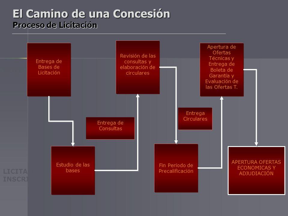 El Camino de una Concesión