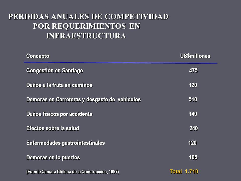 PERDIDAS ANUALES DE COMPETIVIDAD