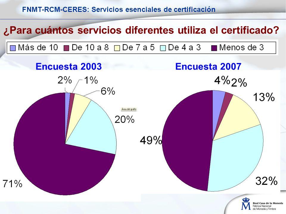 ¿Para cuántos servicios diferentes utiliza el certificado