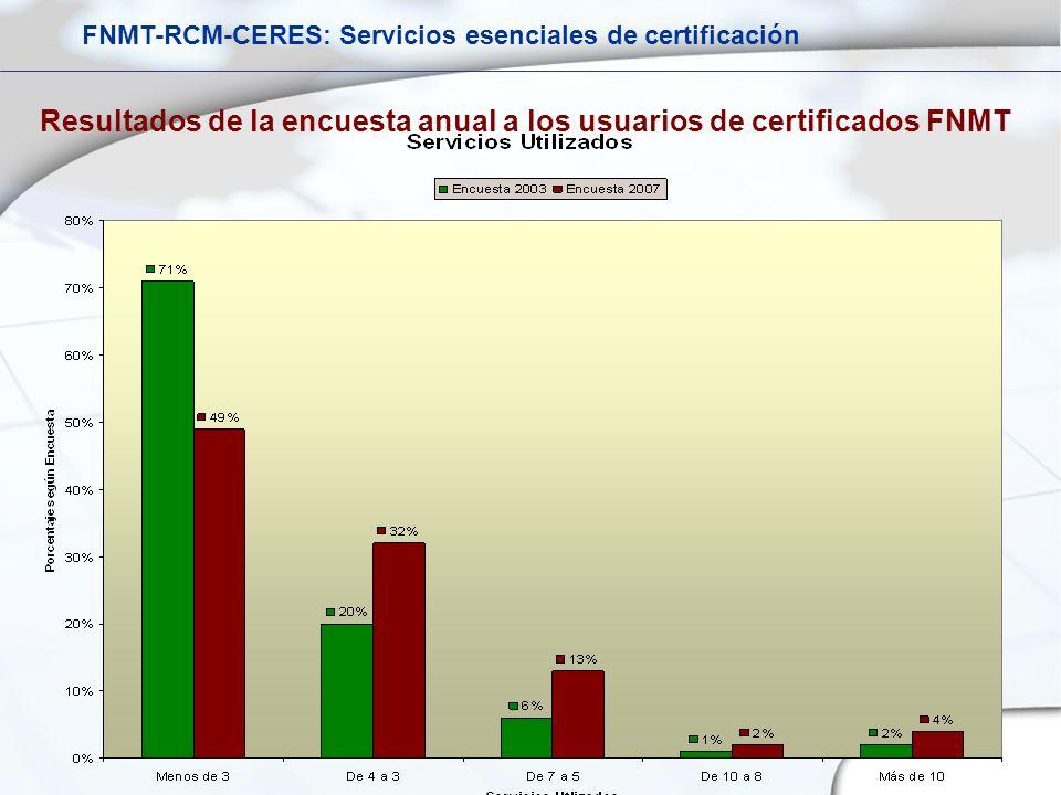 Resultados de la encuesta anual a los usuarios de certificados FNMT