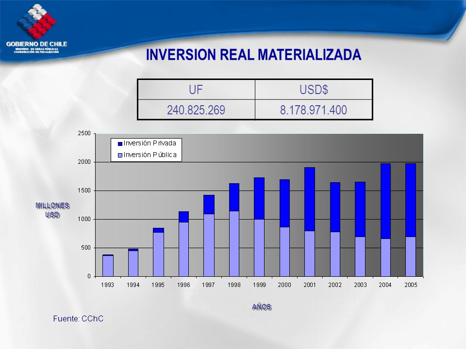 INVERSION REAL MATERIALIZADA
