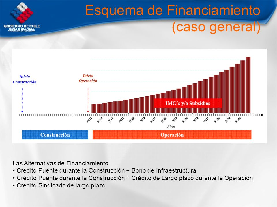 Esquema de Financiamiento (caso general)