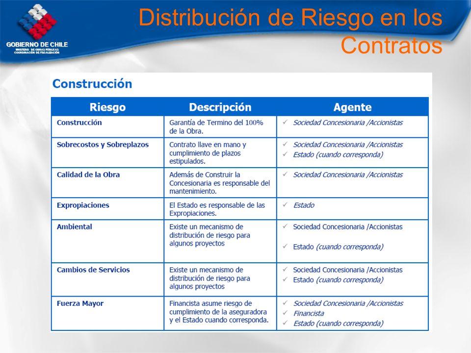 Distribución de Riesgo en los Contratos