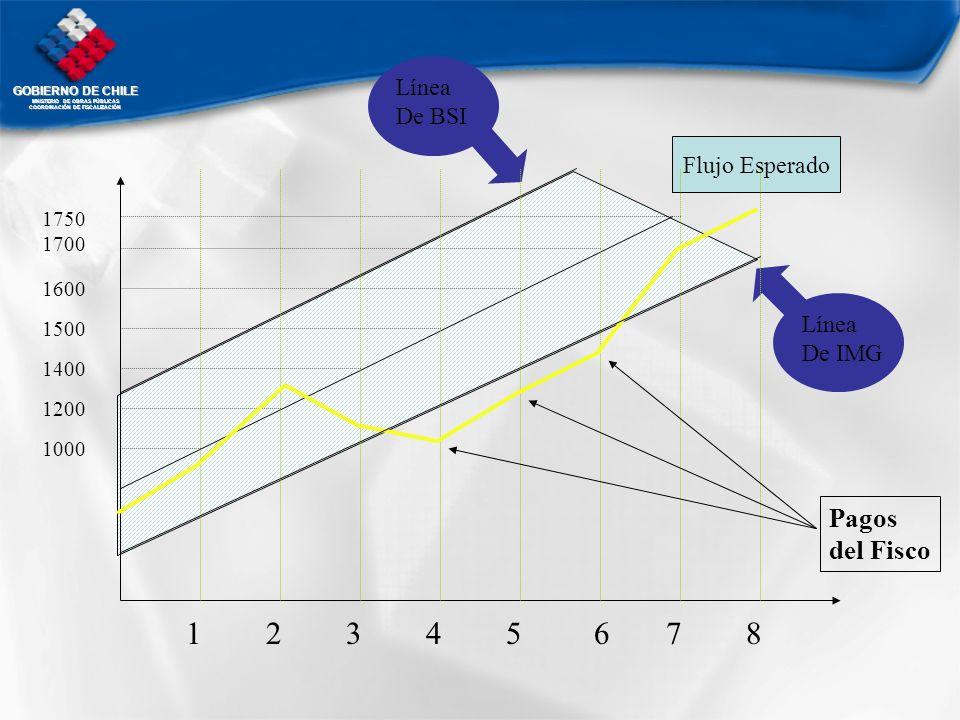 1 2 3 4 5 6 7 8 Pagos del Fisco Línea De BSI Flujo Esperado Línea