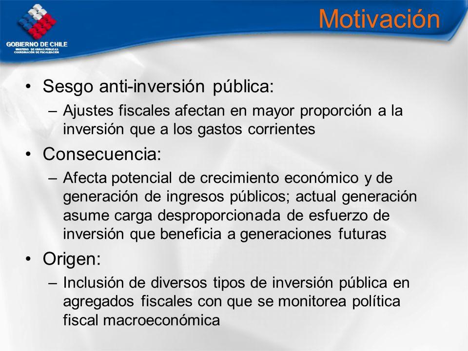 Motivación Sesgo anti-inversión pública: Consecuencia: Origen: