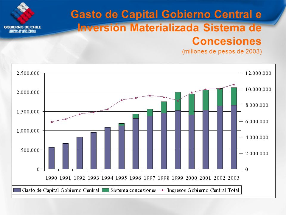 Gasto de Capital Gobierno Central e Inversión Materializada Sistema de Concesiones (millones de pesos de 2003)