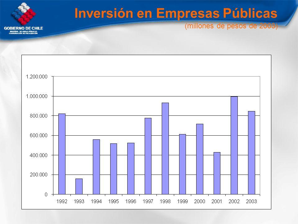 Inversión en Empresas Públicas (millones de pesos de 2003)