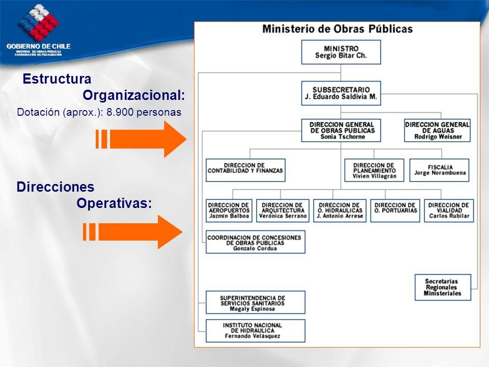 Estructura Organizacional: Direcciones Operativas: