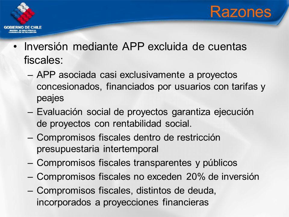 Razones Inversión mediante APP excluida de cuentas fiscales:
