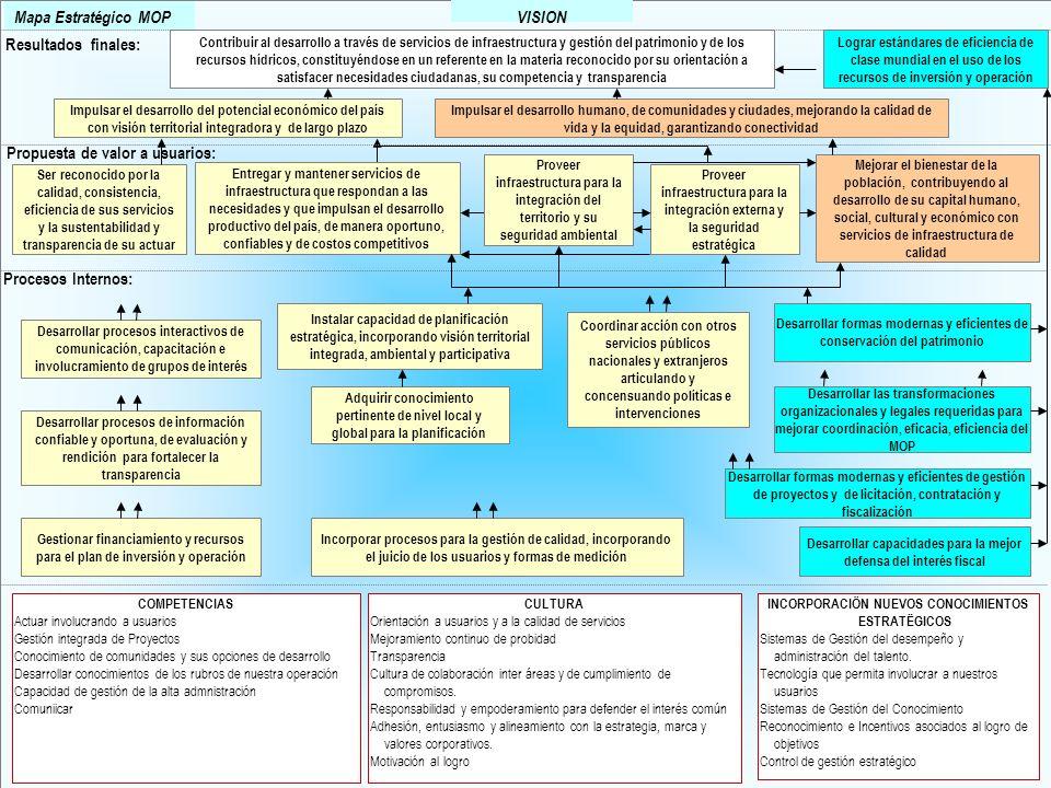 52 Mapa Estratégico MOP VISION Resultados finales: