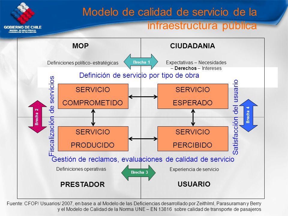 Modelo de calidad de servicio de la infraestructura pública