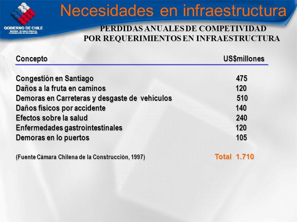 PERDIDAS ANUALES DE COMPETIVIDAD POR REQUERIMIENTOS EN INFRAESTRUCTURA