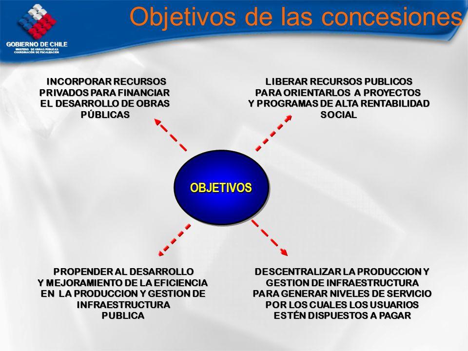 Objetivos de las concesiones