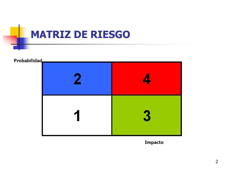 MATRIZ DE RIESGO Probabilidad Impacto