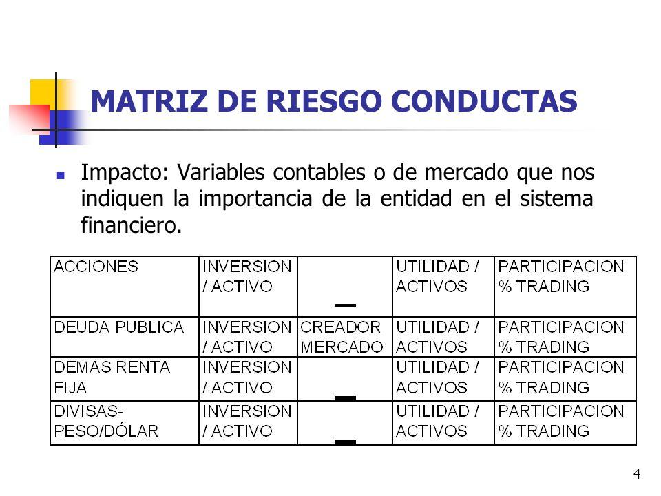 MATRIZ DE RIESGO CONDUCTAS