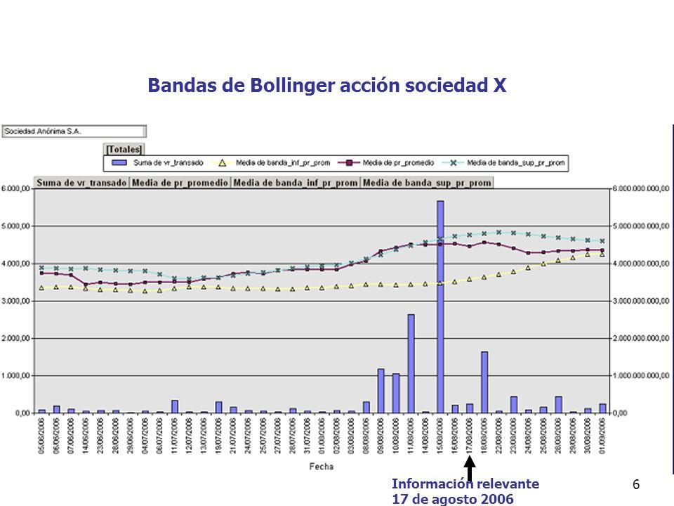 Bandas de Bollinger acción sociedad X