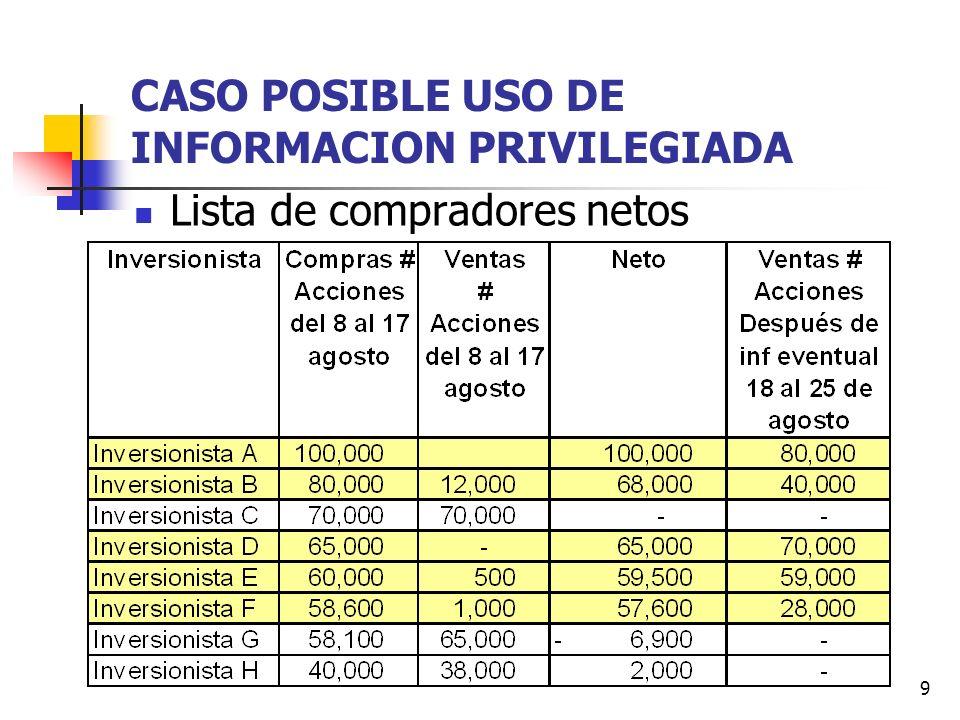 CASO POSIBLE USO DE INFORMACION PRIVILEGIADA
